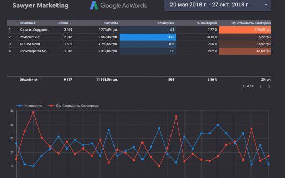 кейс реклама в facebook, instagram и google кормоприготовиьельные оборудования. Отчет в Data Studio