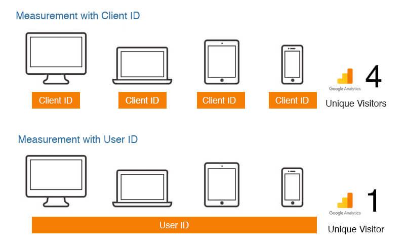 Настройка и установка user id