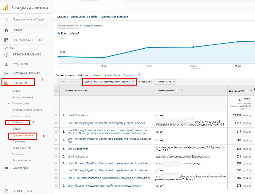 Результат работы отслеживания js ошибок в google analytics