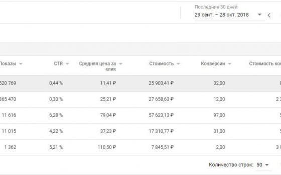 кейс реклама в google поисковая, кмс и ремаркетинг кредитование бизнеса