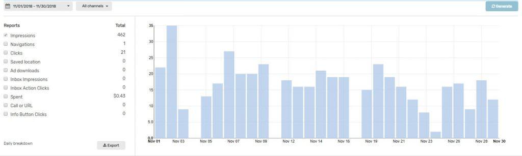 Результаты рекламной кампании на Waze
