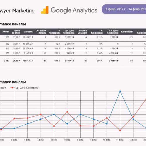 Отчет в Data Studio по Performance каналам