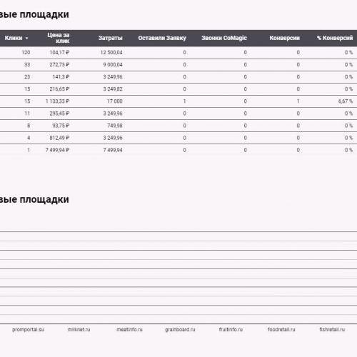 Отчет в Data Studio по Отраслевым площадкам