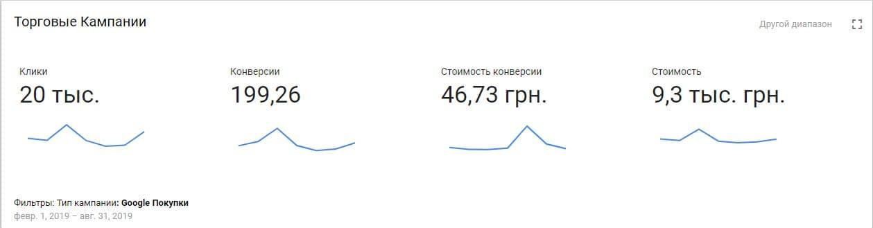 Результаты торговых рекламных кампаний по продаже саженцев