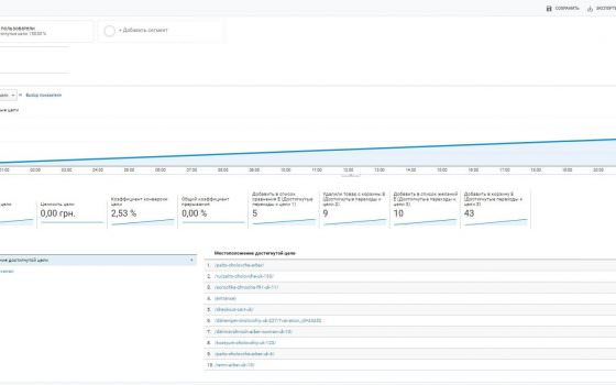 Настройка Google Analytics на официальном интернет-магазине Arber.ua