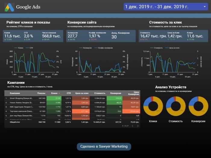 Отчет Google Ads в DataStudio